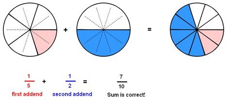 diagram to add fractions add unlike fractions with circle models flash version