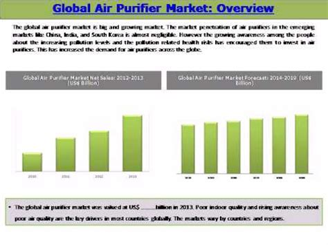 global air purifier market trends and opportunities 2014 2019 new report by daedal research