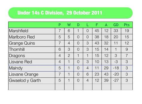 Soccer League Table by U 14s Cardiff District Football League Tables 29