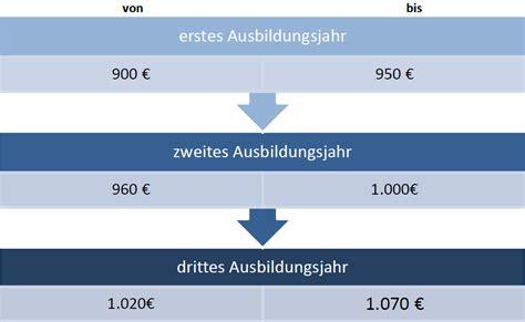 bewerbung als bankkaufmann bankkauffrau bewerbungsmuster