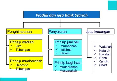 Fungsi Bank Sebagai Pemberian Jasa Letter Of Credit Memahami Operasional Bank Syariah