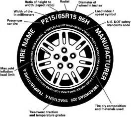 Car Tires Number Meaning Tire Pressure Tire Sidewall Markings Backfire Alley