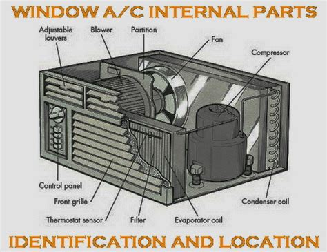 air conditioner inside unit not working my window ac unit has stopped working how do i fix this