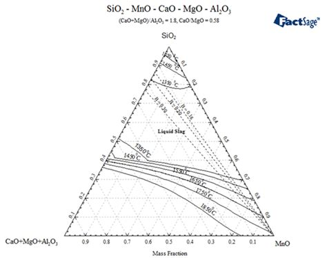 sio2 al2o3 phase diagram cao al2o3 sio2 phase diagram cao sio2 activeties in of