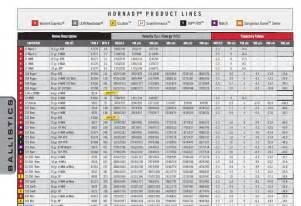 Ballistic Tables Image Gallery Hornady Ballistics Calculator