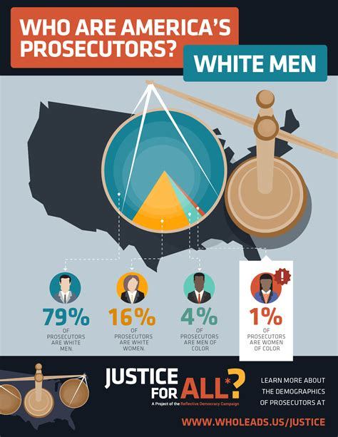 justice in america how the prosecutors and the media conspire against the accused books study finds 95 percent of prosecutors are white equal