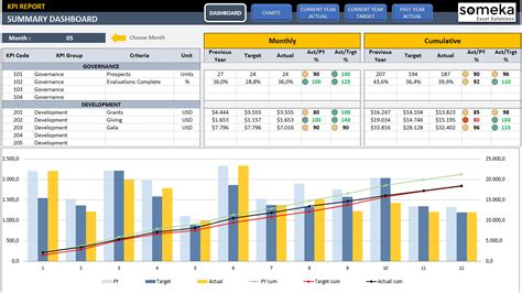Management Kpi Dashboard Ready To Use And Professional Excel Template Kpi Tracking Template