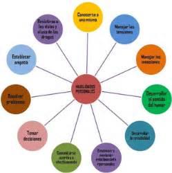 habilidades personales actividad de tecnologia