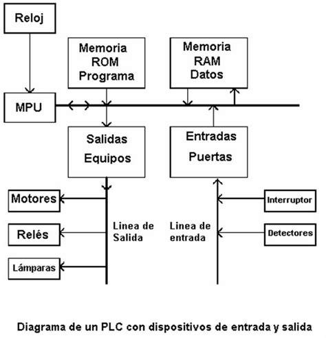 entradas sos monografico lenguajes de programaci 243 n las unidades