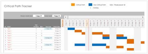 Excel F 252 R Das Projektmanagement Project Management Critical Path Template