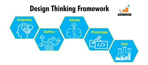 design thinking framework design thinking framework innovatus marketers touchpoint llp