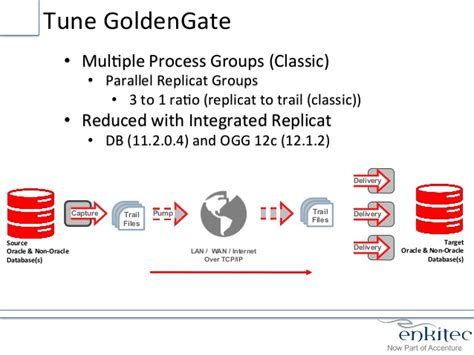 Oracle Test For Mba by Oracle Goldengate Presentation From Otn Technology