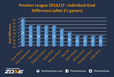 epl table and goal difference ever presents in the premier league the stats zone