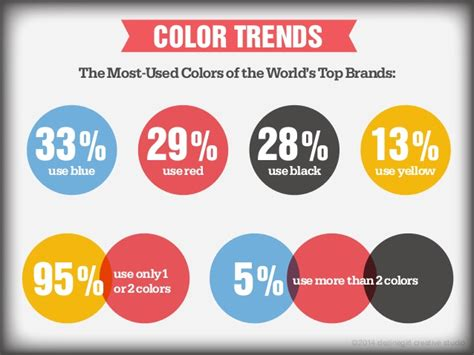 color brand how color affects branding and marketing