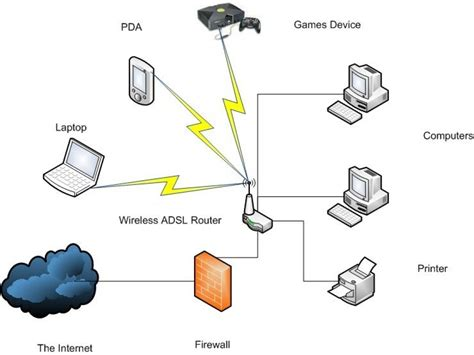 secure home network design best home design ideas