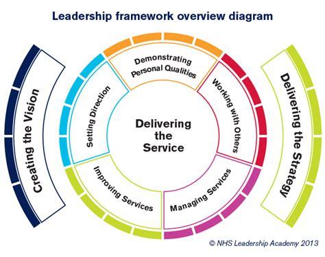 mdu guide  consultants leadership skills  mdu