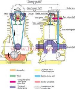 особенности модели honda gcv 160 features