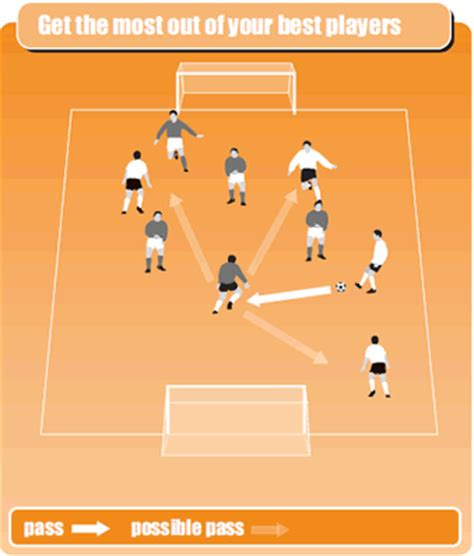 soccer skills improve your teamâ s possession and passing skills through top class drills books soccer drill for floating player soccer coach weekly