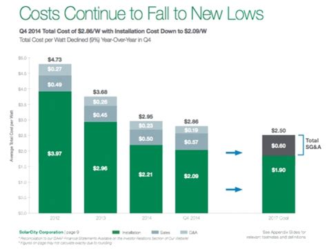 solarcity price solarcity lowered its cost by 20 in 2014 despite flat module prices greentech media