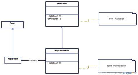 pattern meaning wikipedia factory method pattern wikipedia