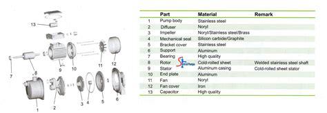Pompa Celup Merk Firman pompa semijet stainless 150w fwp41ss sentral pompa