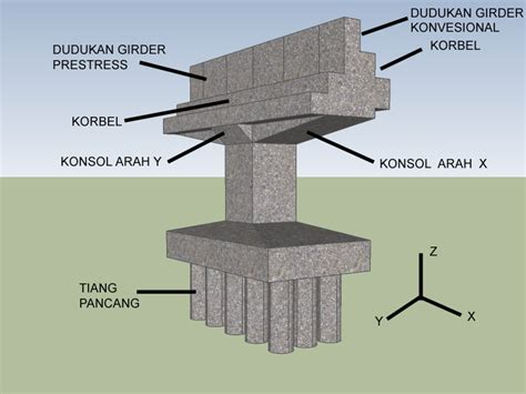 pier adalah korbel pada struktur jembatan sarana teknik sipil
