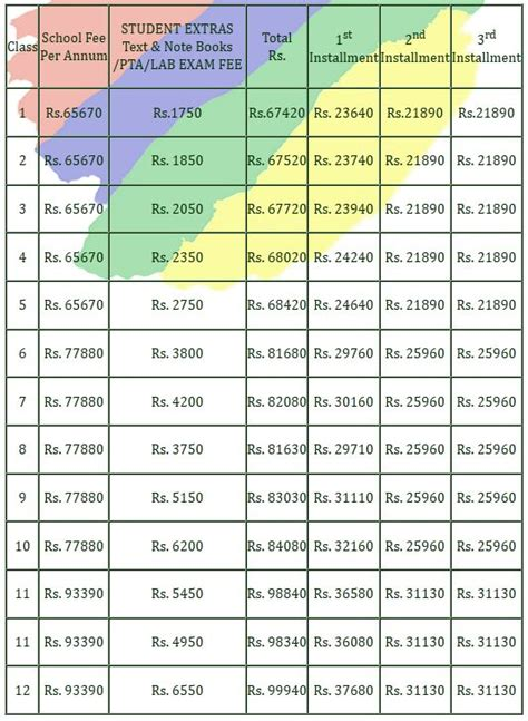 Of Hyderabad Mba Fee Structure by School Fees In Hyderabad School 2018 2019 Student