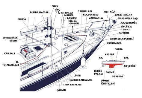 tekne pervane ölçüleri teknenin yapı elemanları deniz magazin
