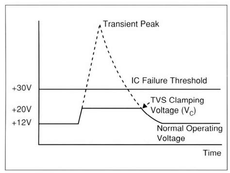 how to test transient voltage suppressor diode faq what is a transient voltage suppression diode ee world a network of resources