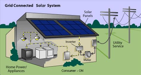 solar power for domestic use in india net metering india bi directional meters cost of net meters types of net metering india