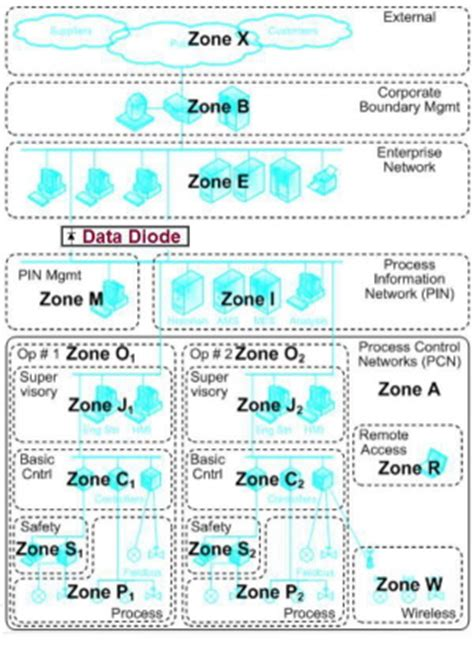 data diode software data diode technology an approach to improving both the security and interoperability of your
