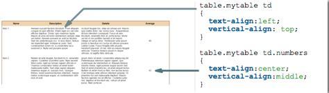 Html Table Align Html Table Td Align Fastwebstart