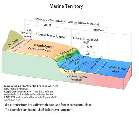 Sea Continental Shelf Summary by Nz S Continental Shelf Undersea New Zealand