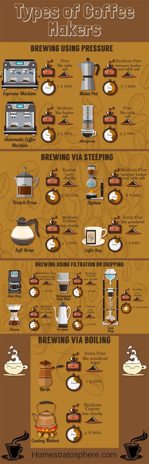 16 Types of Coffee Makers Explained (Illustrated Guide)