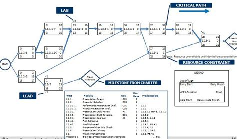 schedule network diagram 9 best images of pmbok network diagram project