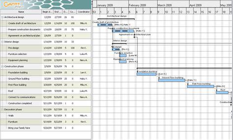 diagramme de gantt logiciel gratuit mac diagramme de gantt quel logiciel gallery how to guide