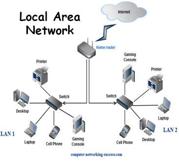 lifestyle network home design lan local area network thinglink