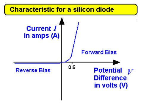 for a forward biased diode the barrier potential as temperature increases physics as diode