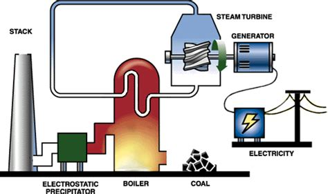 steam powered electric generator diagram steam free