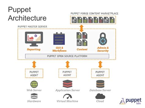 puppet architecture diagram state of puppet 2013 puppet c dc