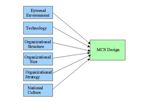 design context definition management control system design