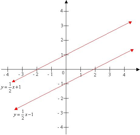 Parallel & Perpendicular Lines (worked solutions, examples ... Line Geometry Example
