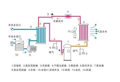 air cooled chiller schematic diagram chiller schematic diagram get free image about