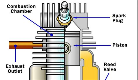 design construction application of engine components two stroke basics how two stroke engines work