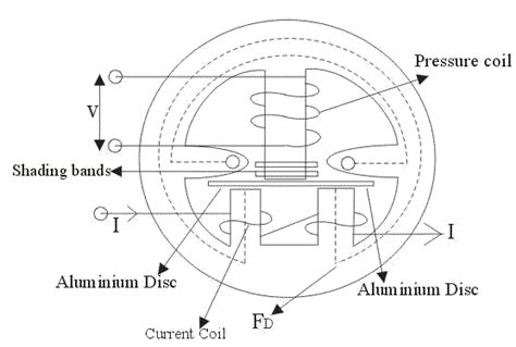 kinds of electromagnetic induction induction type meters