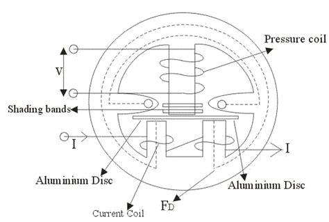 principle of induction type energy meter induction type meters electrical4u