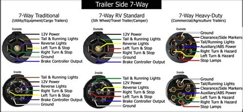 beautiful 7 pin trailer wiring diagram luxury pj