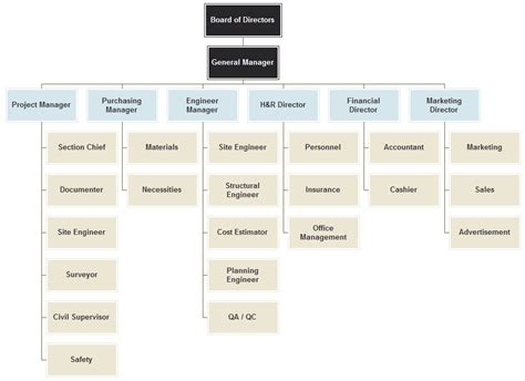 Course Project For Mba 635 by Organisation Chart Of Construction Industry Edgrafik