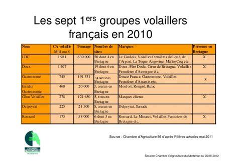 chambre r馮ionale d agriculture de bretagne session chambre d agriculture du morbihan 25 septembre 2012