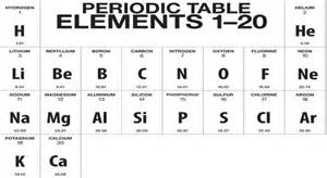 new periodic table quiz 20 periodic